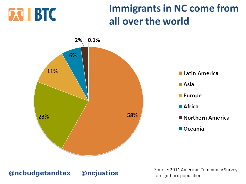 Immigrants come from all over the world pie chart acs for Where did pi come from
