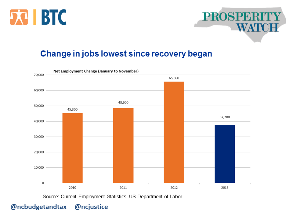 PW 33-1 Fewer jobs created in 2013 than in 2012