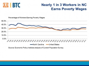 Workers and Poverty