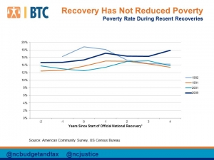 2014 End of Year Charts_recovery has not reduced poverty