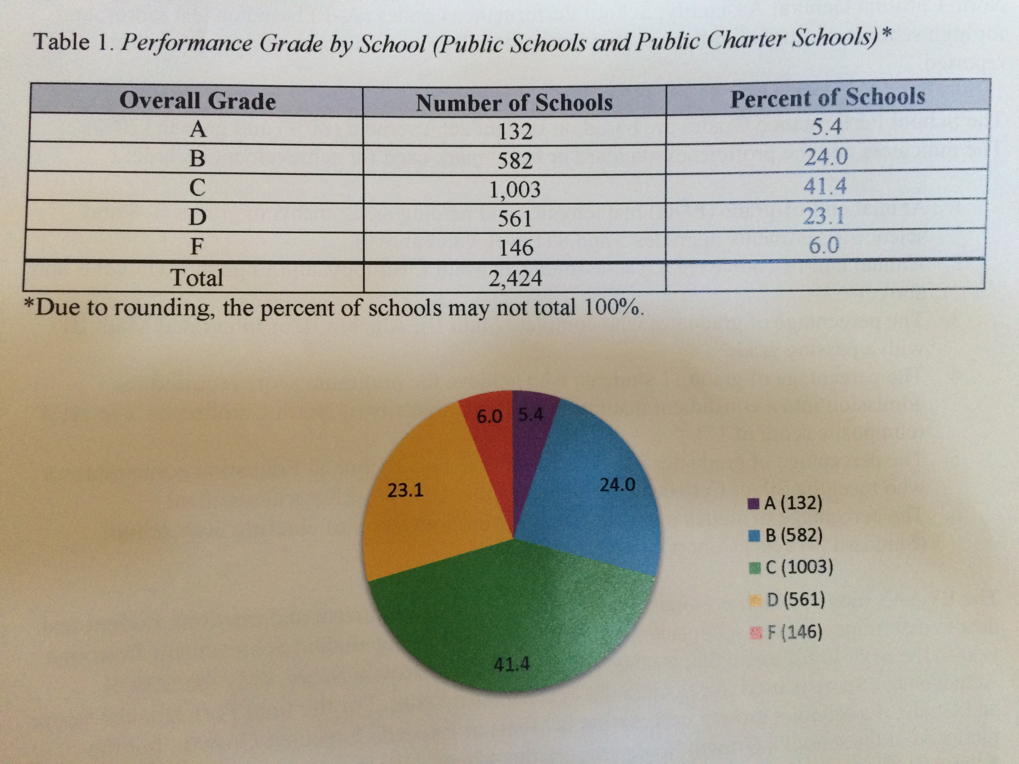High poverty schools receive vast majority of state's D and