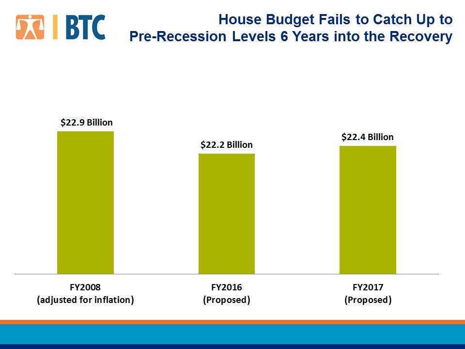 Why The Proposed House Budget Is Inadequate In One Simple