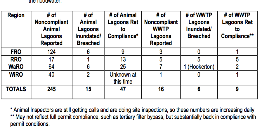 This is a list of the number of animal waste lagoons that were breached in Hurricane Matthew.