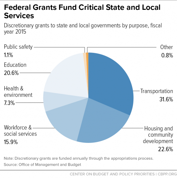 federal and local government funding Provides a listing of books, web sites, and other resources of interest to nonprofit organizations seeking government funding opportunities at the federal, state, and local levels also includes a listing of government and agency web sites with grant information.