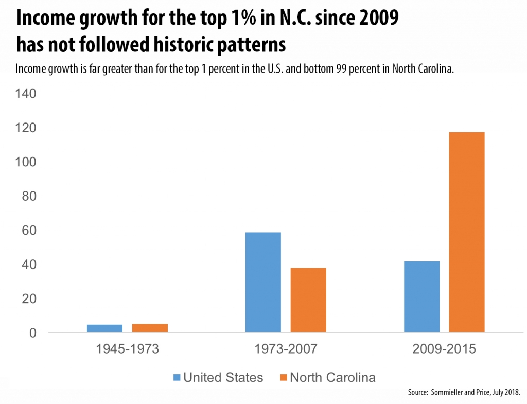 How Education Drives Inequality Among 99 >> The Growth Of Income Inequality In N C And How Not To Make