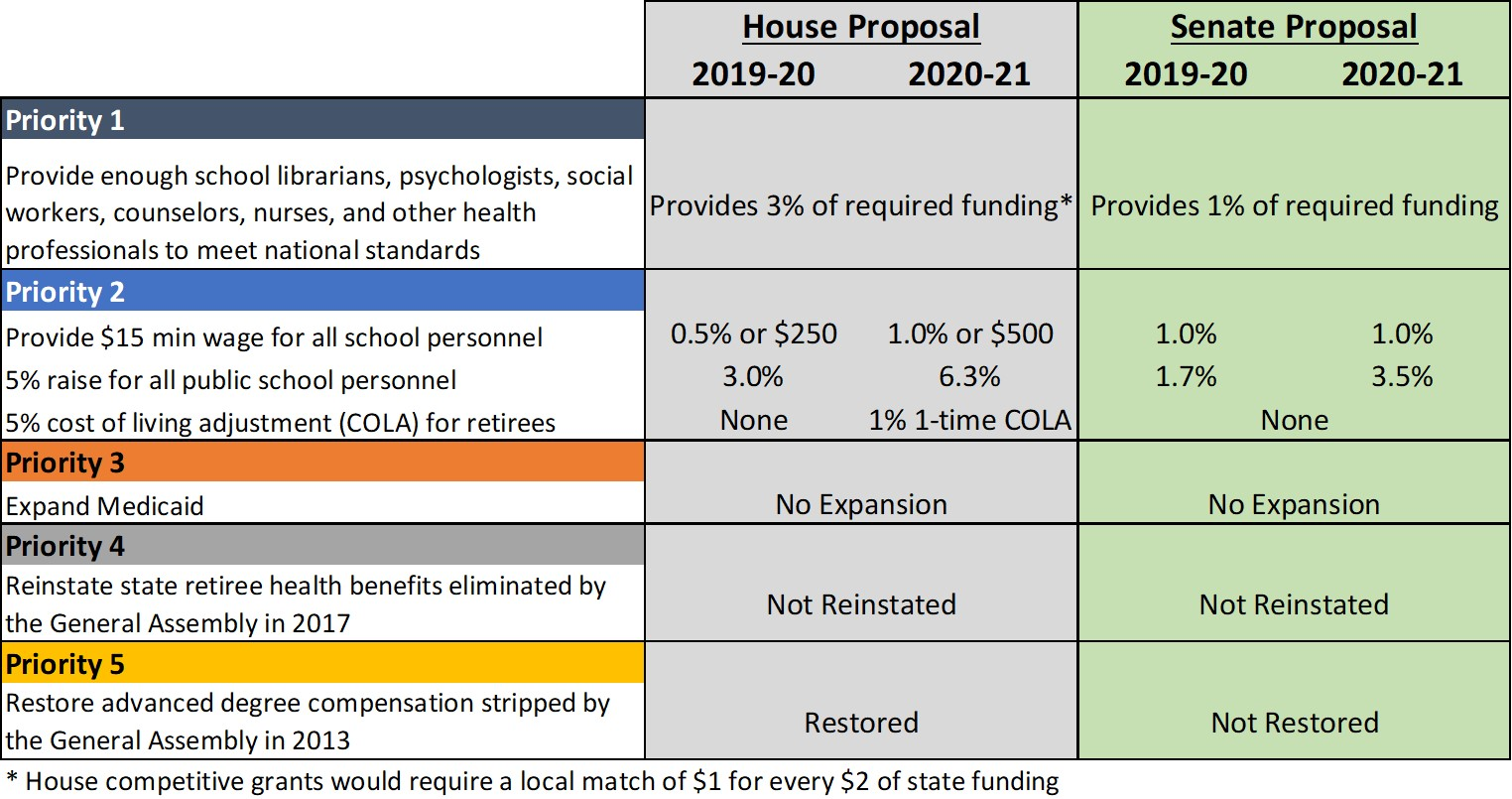 NCGA budget proposals are a slap in the face to educators | The