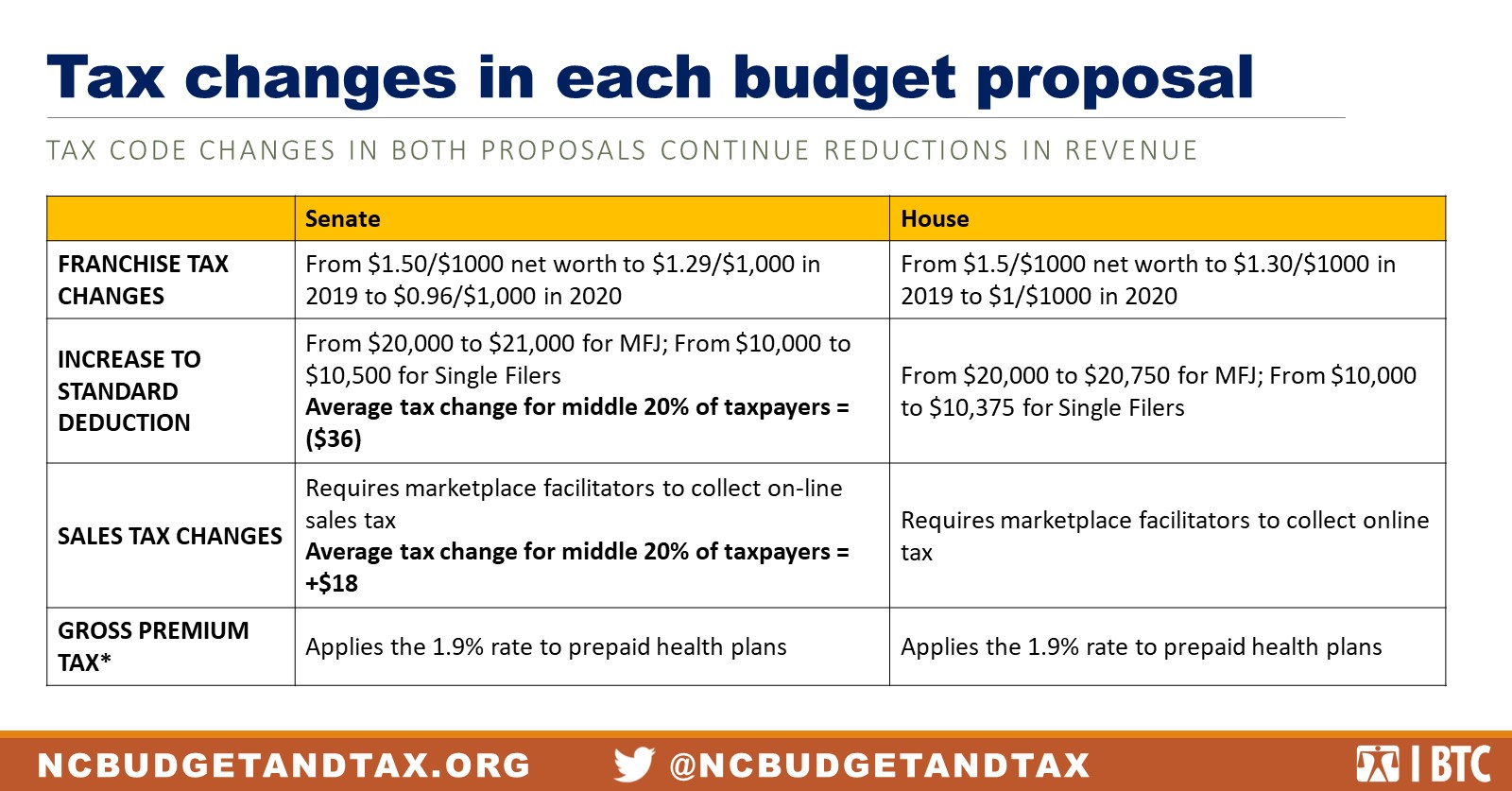 Tax changes in Senate, House budget proposals continue to