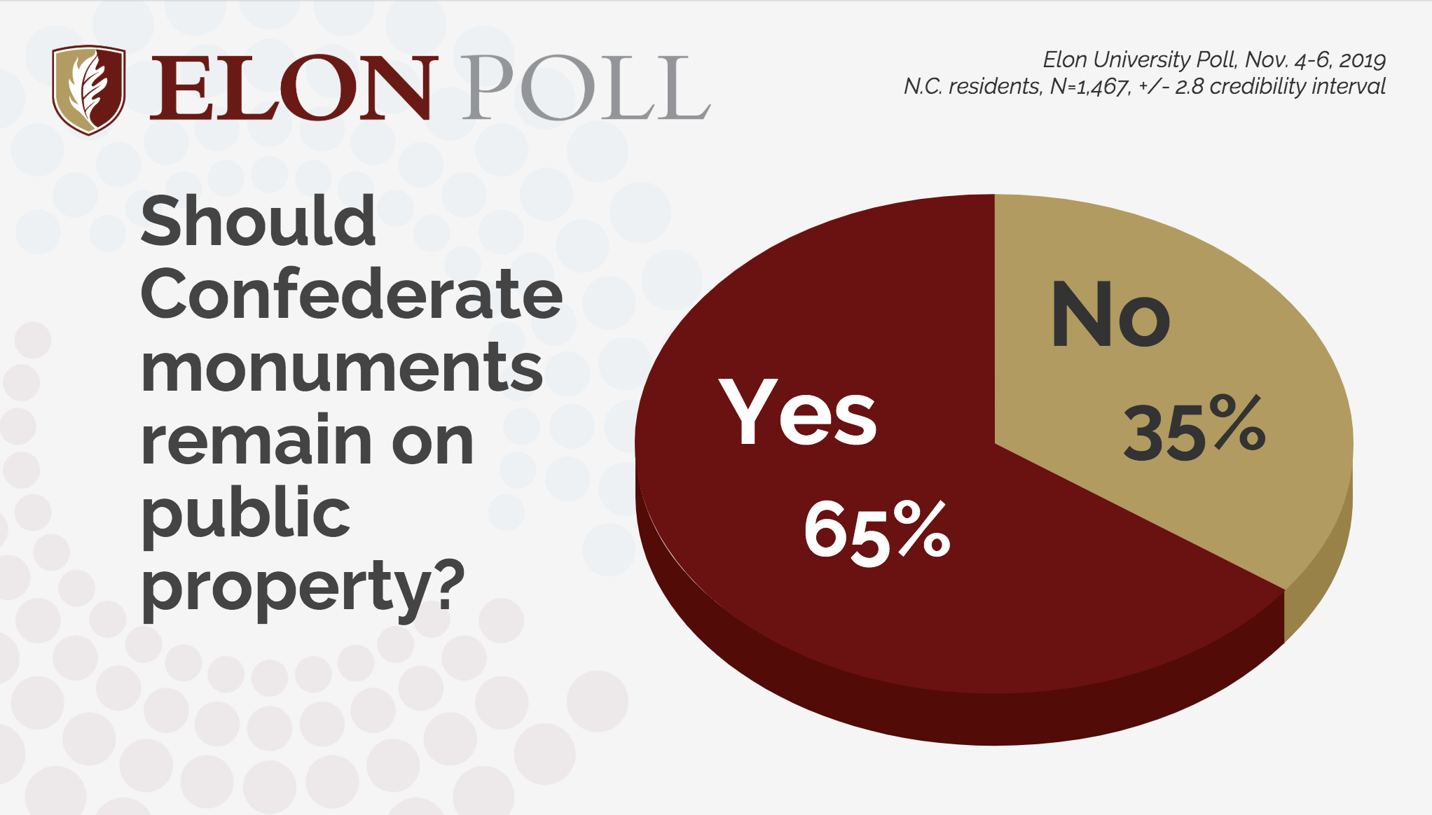 Elon Poll: Most North Carolinians favor keeping Confederate statues even as more come down